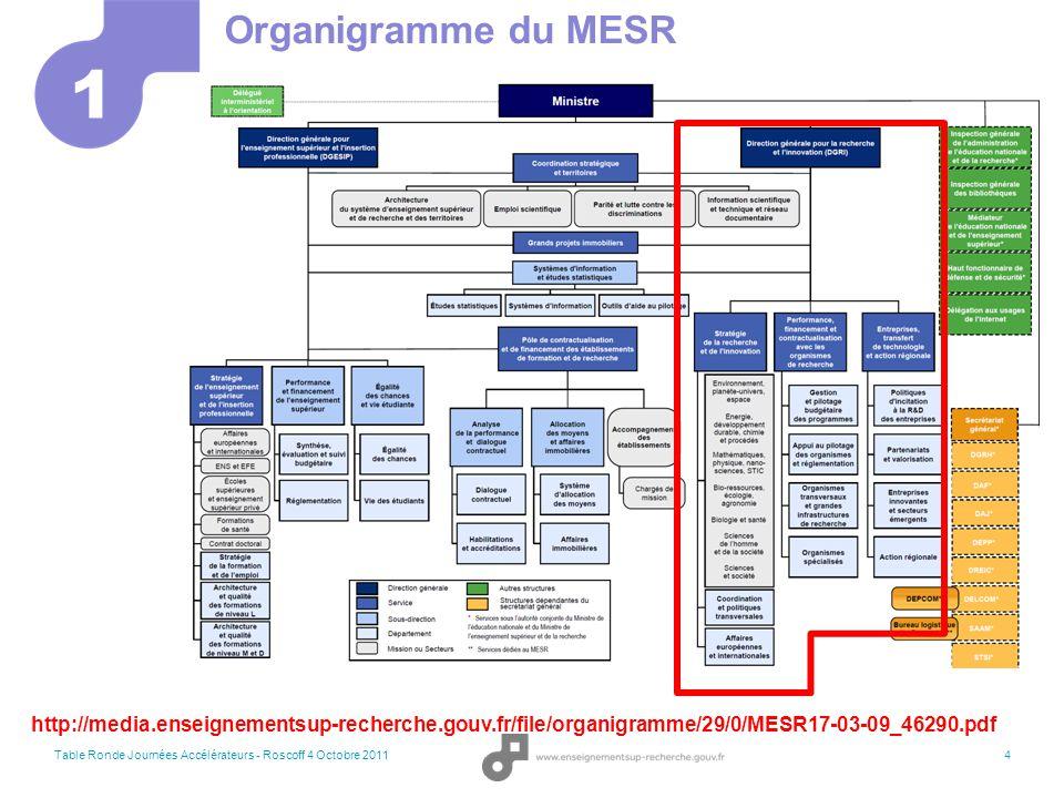 Table Ronde Journées Accélérateurs - Roscoff 4 Octobre 2011 5 1 Organigramme du MESR (II) Chargé de Mission Physique des Hautes Energies Physique Nucléaire Fusion Accélérateurs Sources de Lumière