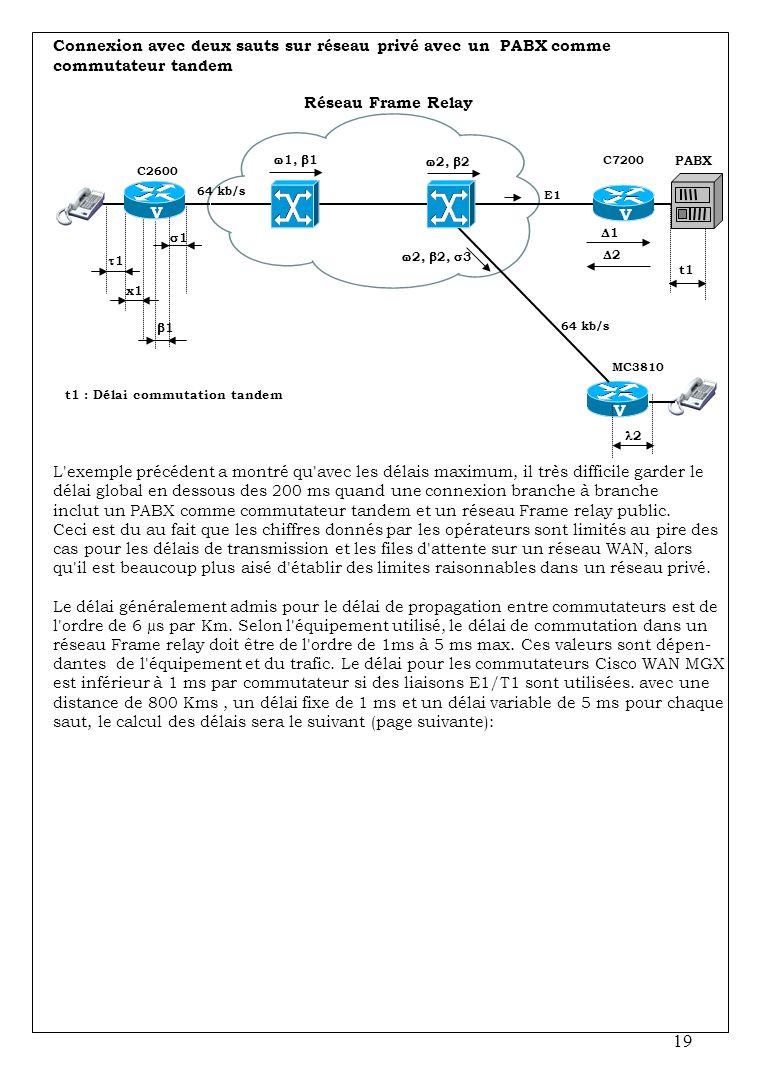 19 C2600 V 64 kb/s E1 V C7200 11 x1 11 11 2 Réseau Frame Relay V 64 kb/s t1 t1 : Délai commutation tandem MC3810 PABX 11 22 L exemple précédent a montré qu avec les délais maximum, il très difficile garder le délai global en dessous des 200 ms quand une connexion branche à branche inclut un PABX comme commutateur tandem et un réseau Frame relay public.