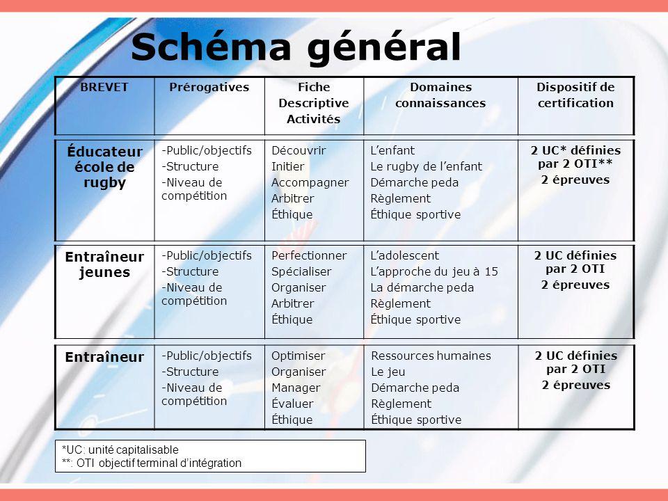 Schéma général BREVETPrérogativesFiche Descriptive Activités Domaines connaissances Dispositif de certification Éducateur école de rugby -Public/objec