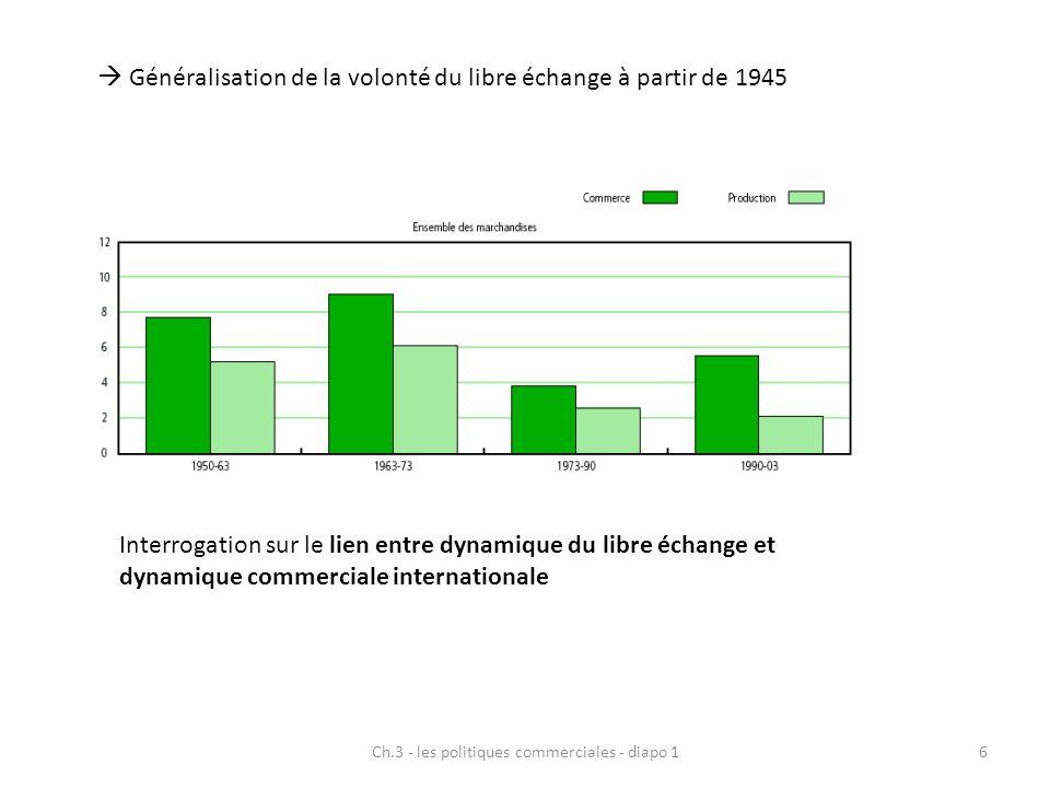 Ch.3 - les politiques commerciales - diapo 16  Généralisation de la volonté du libre échange à partir de 1945 Interrogation sur le lien entre dynamiq