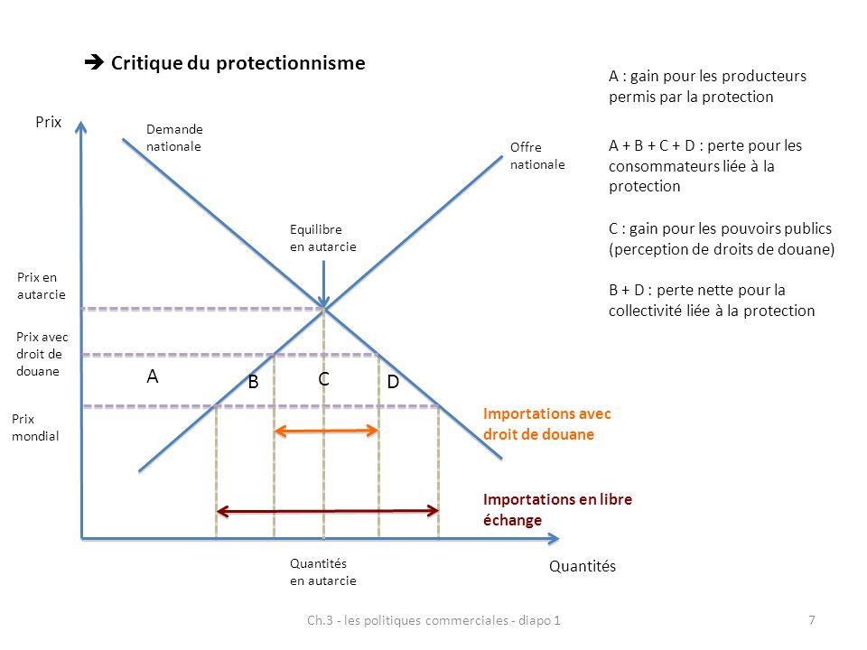 Ch.3 - les politiques commerciales - diapo 118 PAYS 1 Libre échangeProtectionnisme PAYS 2 Libre échange( 10 ; 10 )(15 ; 0 ) Protectionnisme ( 0 ; 15 )( 5 ; 5 ) Relativisation des conséquences négatives du protectionnisme pour un pays : Protectionnisme pour un « grand pays » peut entraîner une baisse du prix des importations Protectionnisme peut entraîner des externalités positives selon la nature des industries protégées