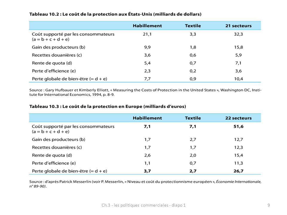 Ch.3 - les politiques commerciales - diapo 19