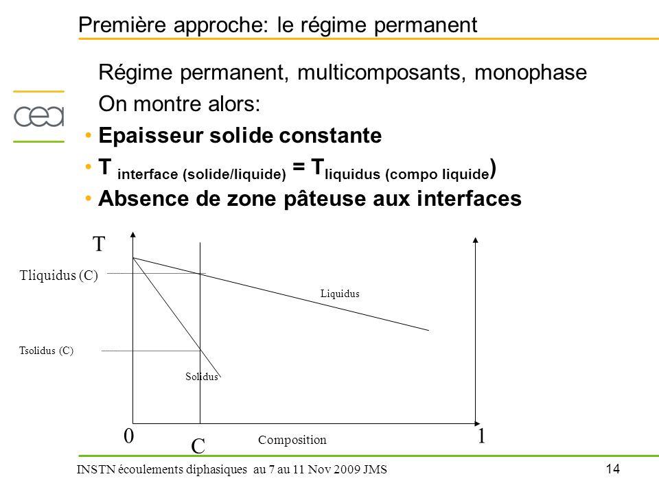 14 INSTN écoulements diphasiques au 7 au 11 Nov 2009 JMS Première approche: le régime permanent Régime permanent, multicomposants, monophase On montre