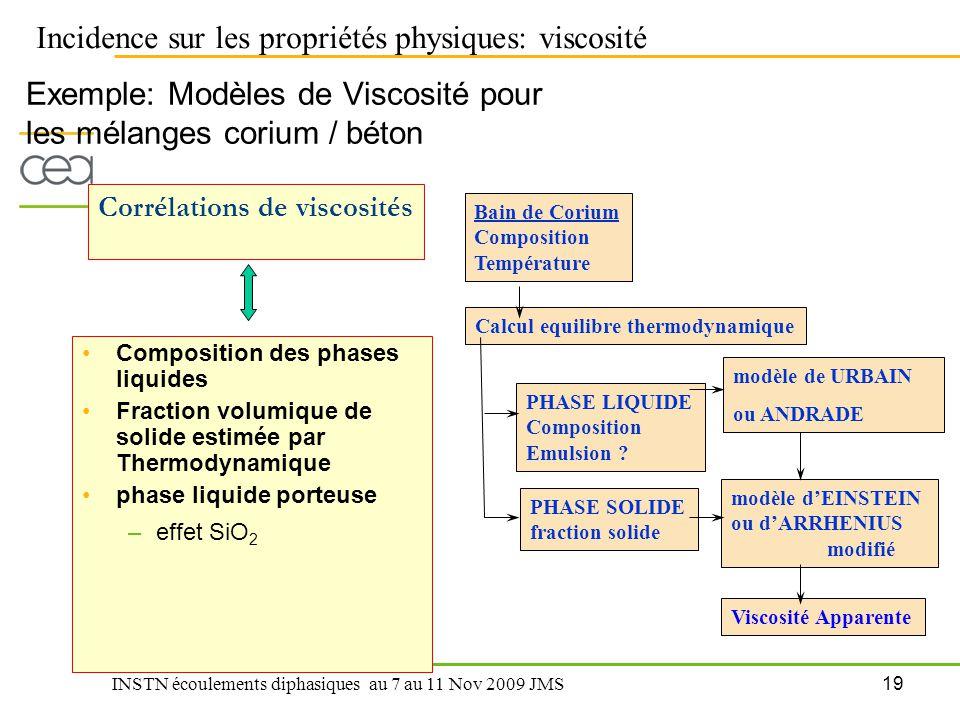 19 INSTN écoulements diphasiques au 7 au 11 Nov 2009 JMS Exemple: Modèles de Viscosité pour les mélanges corium / béton Composition des phases liquide