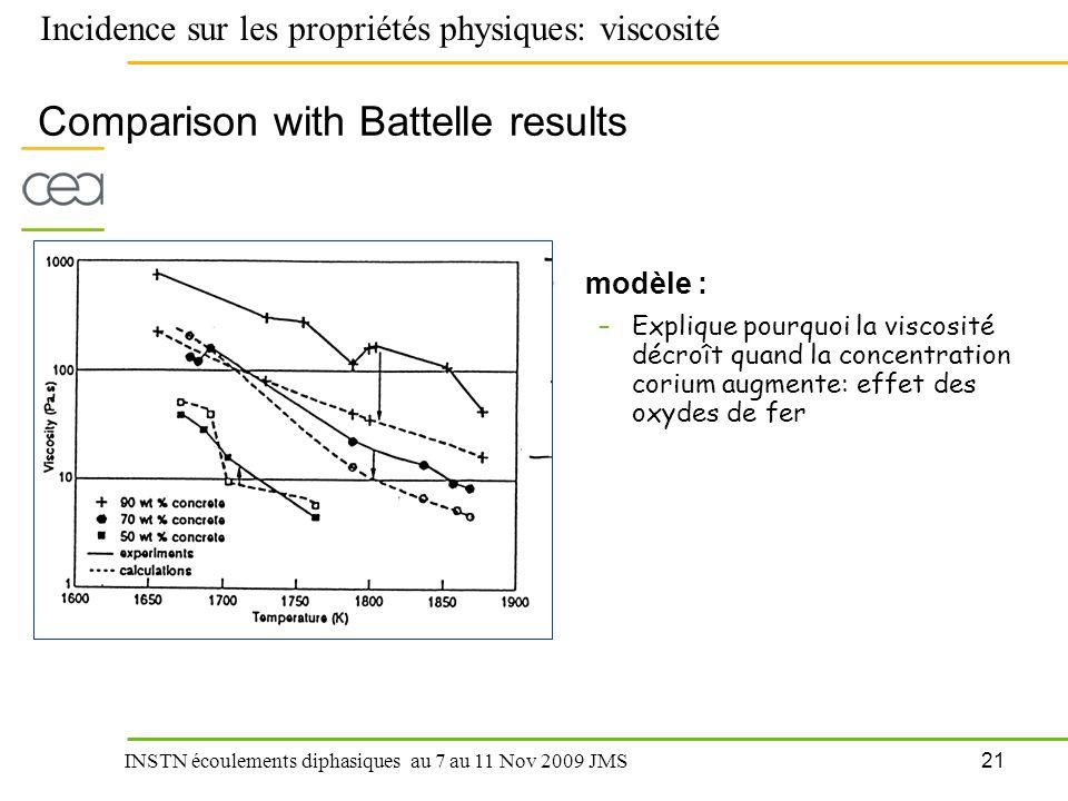 21 INSTN écoulements diphasiques au 7 au 11 Nov 2009 JMS Comparison with Battelle results modèle : –Explique pourquoi la viscosité décroît quand la co
