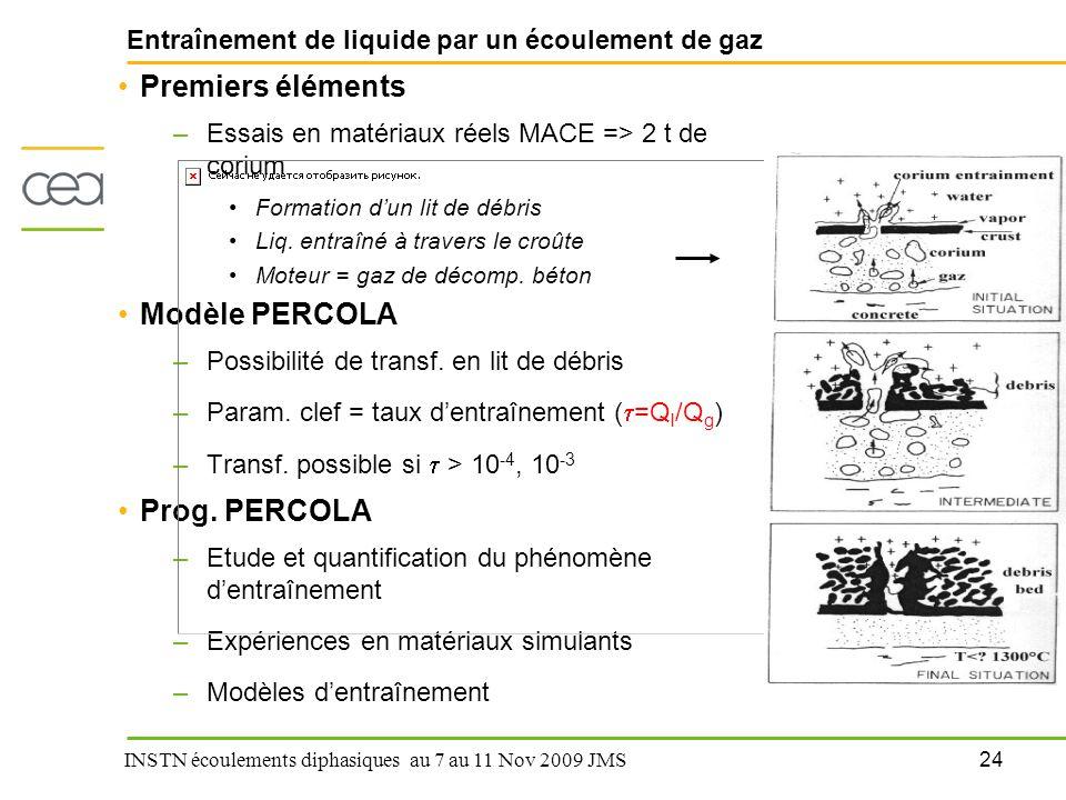24 INSTN écoulements diphasiques au 7 au 11 Nov 2009 JMS Entraînement de liquide par un écoulement de gaz Premiers éléments –Essais en matériaux réels