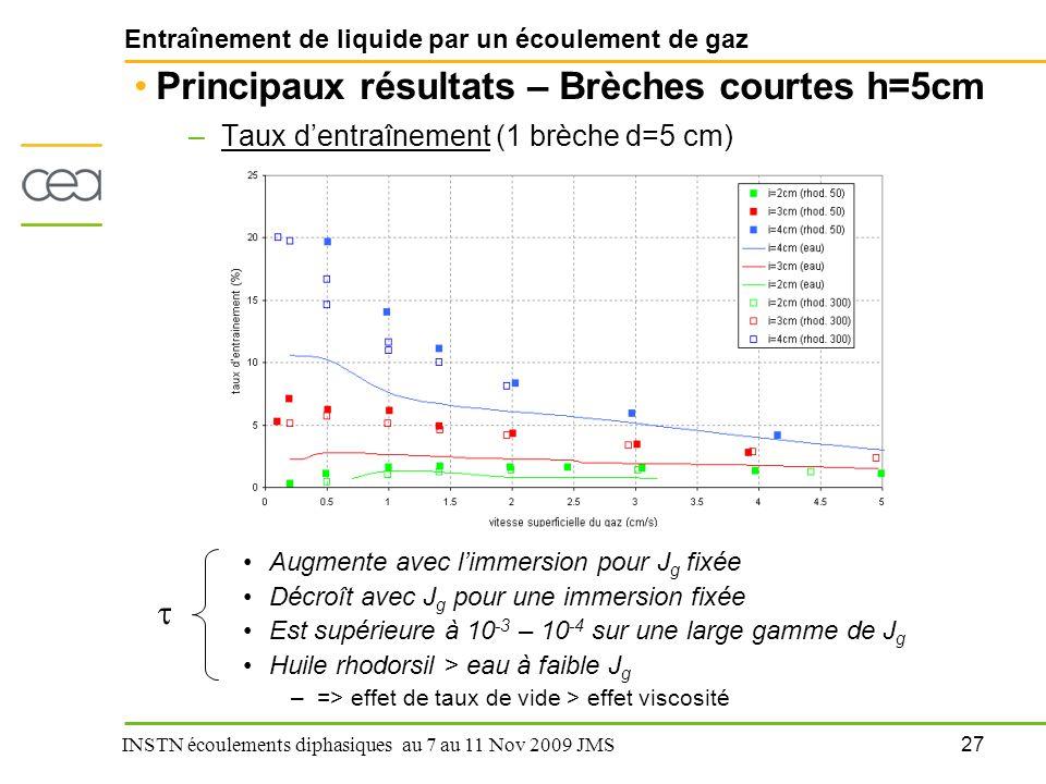 27 INSTN écoulements diphasiques au 7 au 11 Nov 2009 JMS Entraînement de liquide par un écoulement de gaz Principaux résultats – Brèches courtes h=5cm