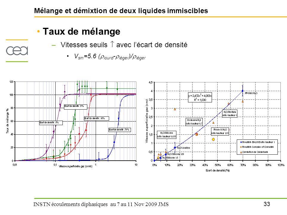 33 INSTN écoulements diphasiques au 7 au 11 Nov 2009 JMS Mélange et démixtion de deux liquides immiscibles Taux de mélange –Vitesses seuils  avec l'é