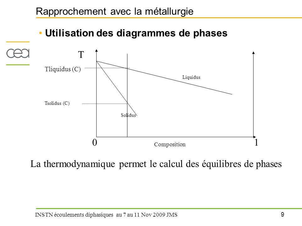 9 INSTN écoulements diphasiques au 7 au 11 Nov 2009 JMS Rapprochement avec la métallurgie Utilisation des diagrammes de phases Composition 01 T Liquid