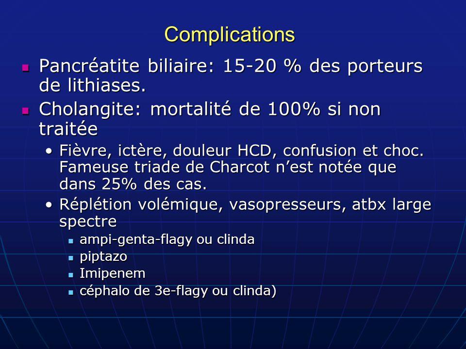 Complications Pancréatite biliaire: 15-20 % des porteurs de lithiases. Pancréatite biliaire: 15-20 % des porteurs de lithiases. Cholangite: mortalité