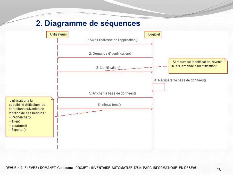 2. Diagramme de séquences REVUE n°2 ELEVES : ROMANET Guillaume PROJET : INVENTAIRE AUTOMATISE D'UN PARC INFORMATIQUE EN RESEAU 10