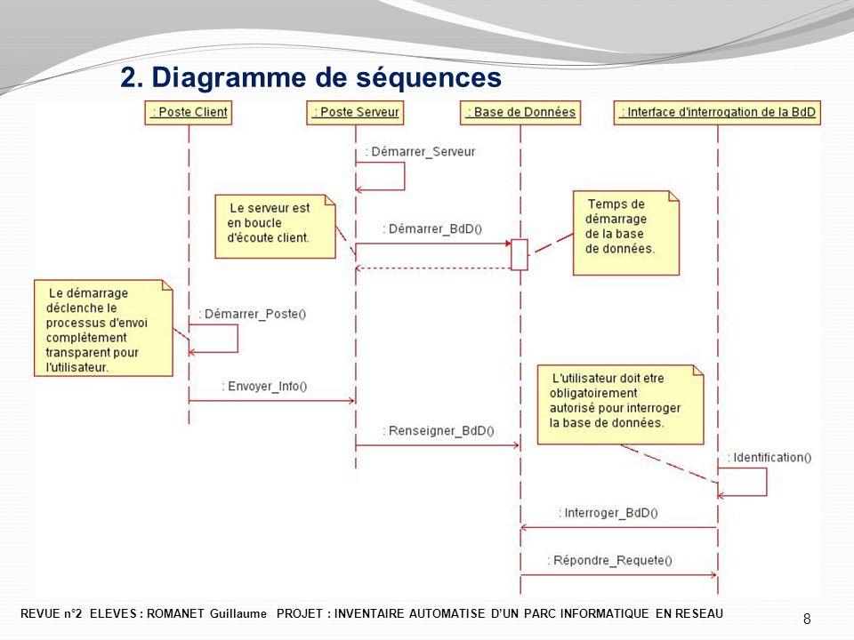 2. Diagramme de séquences REVUE n°2 ELEVES : ROMANET Guillaume PROJET : INVENTAIRE AUTOMATISE D'UN PARC INFORMATIQUE EN RESEAU 8