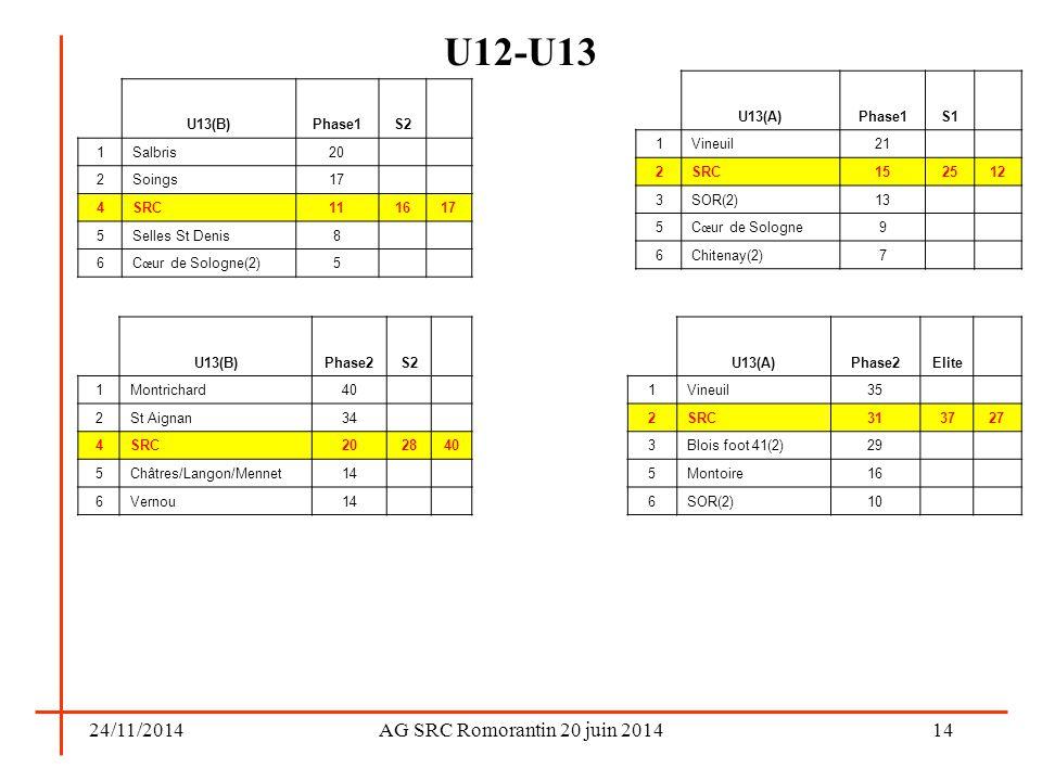 24/11/2014AG SRC Romorantin 20 juin 2014 U12-U13 14 U13(A)Phase1S1 1Vineuil21 2SRC152512 3SOR(2)13 5C œ ur de Sologne9 6Chitenay(2)7 U13(A)Phase2Elite