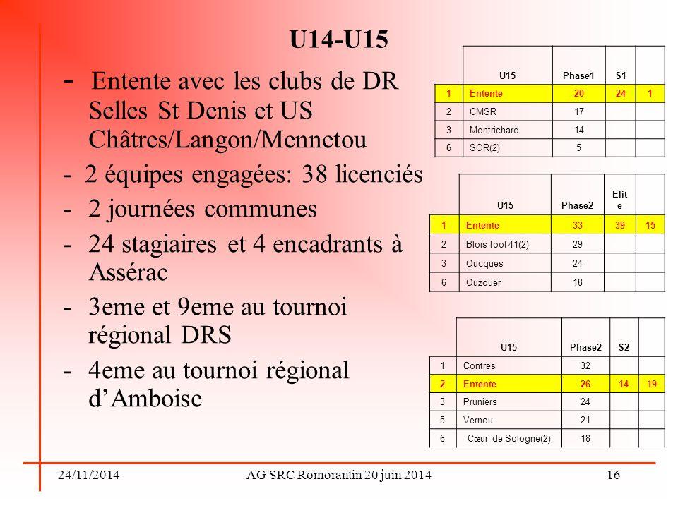 24/11/2014AG SRC Romorantin 20 juin 2014 U14-U15 - Entente avec les clubs de DR Selles St Denis et US Châtres/Langon/Mennetou - 2 équipes engagées: 38