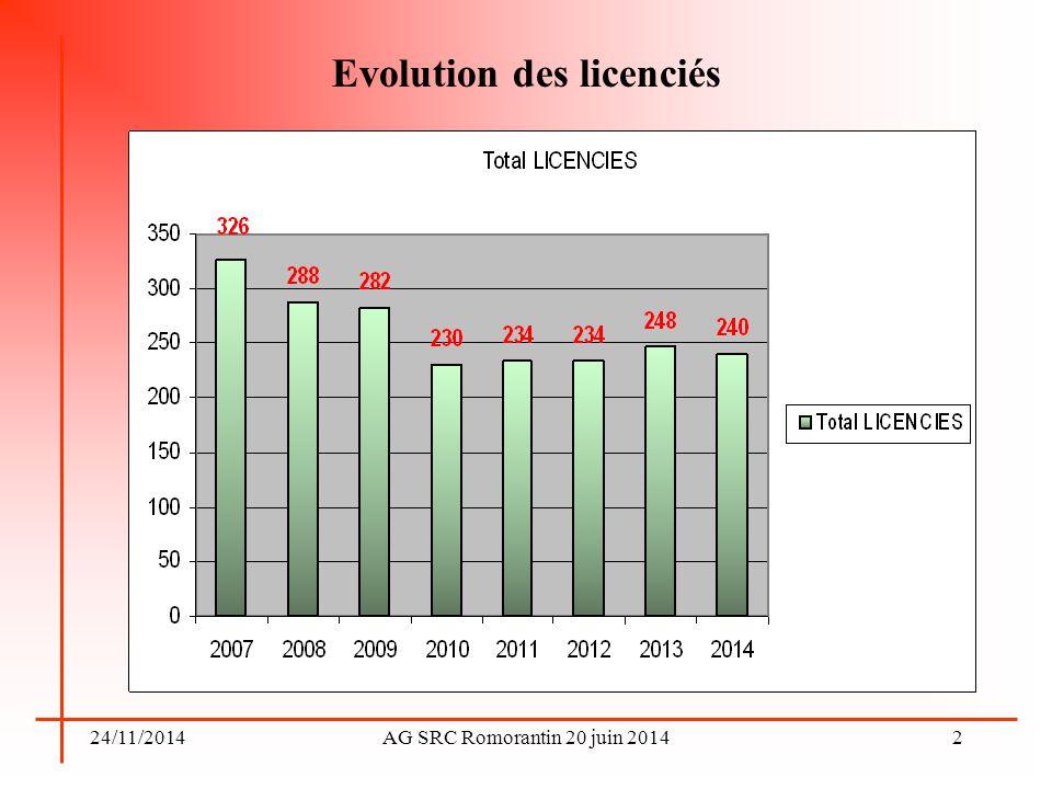 24/11/2014AG SRC Romorantin 20 juin 2014 Evolution par catégories joueurs 3