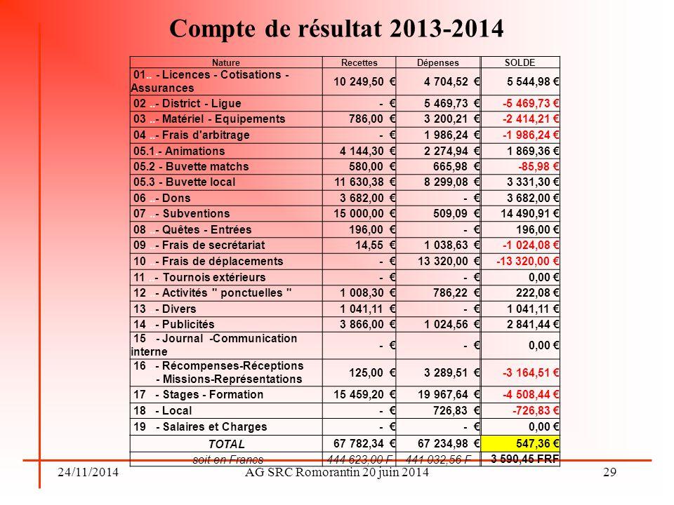 24/11/2014AG SRC Romorantin 20 juin 2014 Compte de résultat 2013-2014 29 NatureRecettesDépensesSOLDE 01.. - Licences - Cotisations - Assurances 10 249