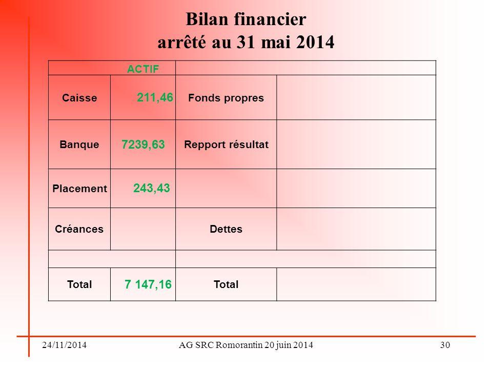 24/11/2014AG SRC Romorantin 20 juin 2014 Bilan financier arrêté au 31 mai 2014 30 ACTIF Caisse 211,46 Fonds propres Banque 7239,63 Repport résultat Pl