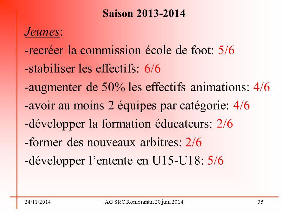 24/11/2014AG SRC Romorantin 20 juin 2014 Saison 2013-2014 Jeunes: -recréer la commission école de foot: 5/6 -stabiliser les effectifs: 6/6 -augmenter