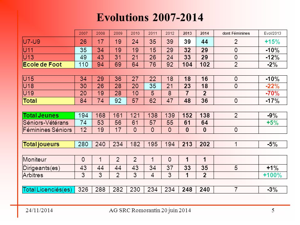 24/11/2014AG SRC Romorantin 20 juin 2014 Evolutions 2007-2014 5 20072008200920102011201220132014dont FémininesEvol/2013 U7-U9261719243539 442+15% U113