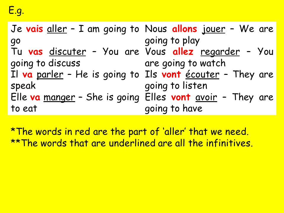 E.g. Je vais aller – I am going to go Tu vas discuter – You are going to discuss Il va parler – He is going to speak Elle va manger – She is going to