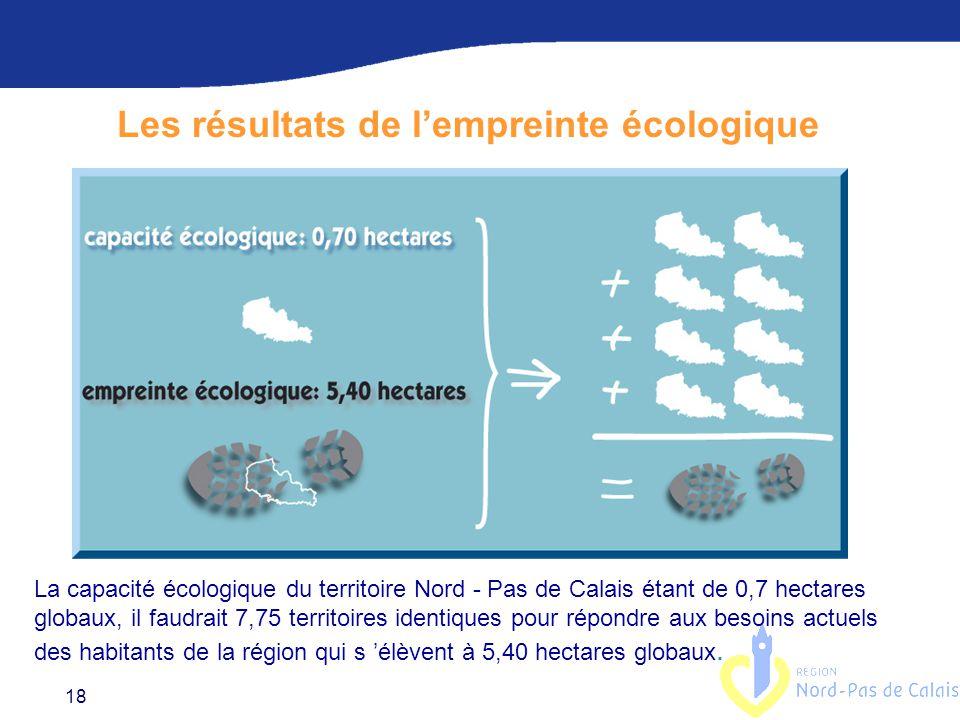 18 La capacité écologique du territoire Nord - Pas de Calais étant de 0,7 hectares globaux, il faudrait 7,75 territoires identiques pour répondre aux besoins actuels des habitants de la région qui s 'élèvent à 5,40 hectares globaux.