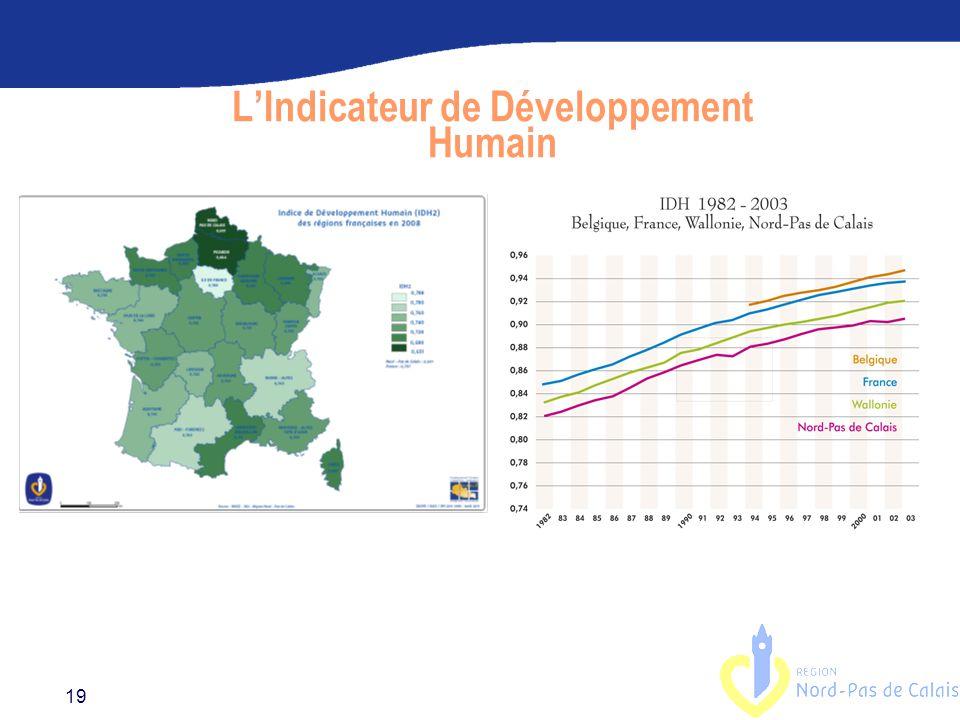 19 L'Indicateur de Développement Humain