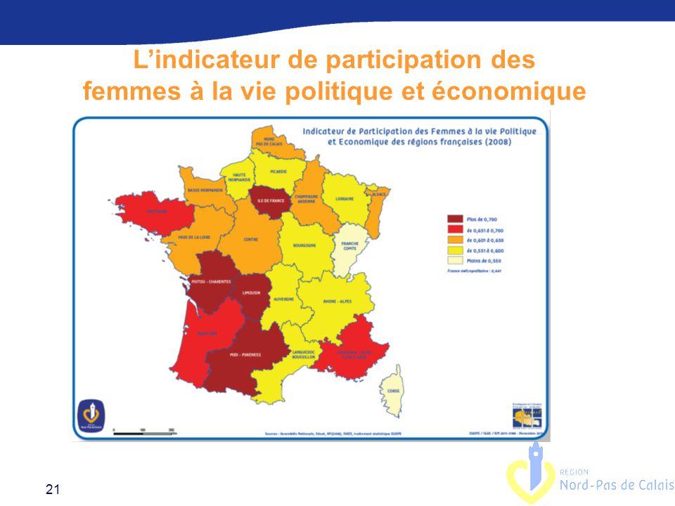 21 L'indicateur de participation des femmes à la vie politique et économique