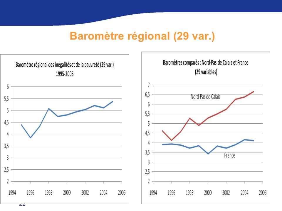 22 Baromètre régional (29 var.)
