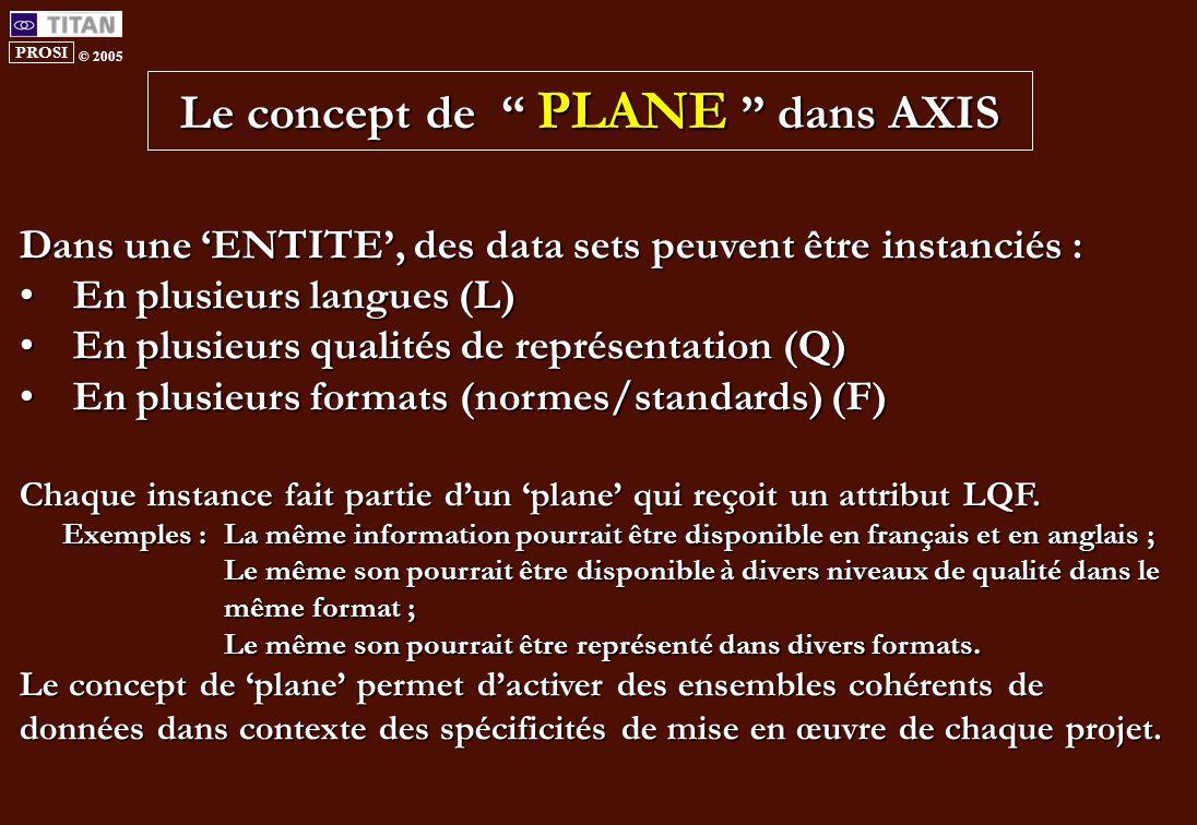 PROSI © 2005 Le concept de PLANE dans AXIS Dans une 'ENTITE', des data sets peuvent être instanciés : En plusieurs langues (L) En plusieurs langues (L) En plusieurs qualités de représentation (Q) En plusieurs qualités de représentation (Q) En plusieurs formats (normes/standards) (F) En plusieurs formats (normes/standards) (F) Chaque instance fait partie d'un 'plane' qui reçoit un attribut LQF.