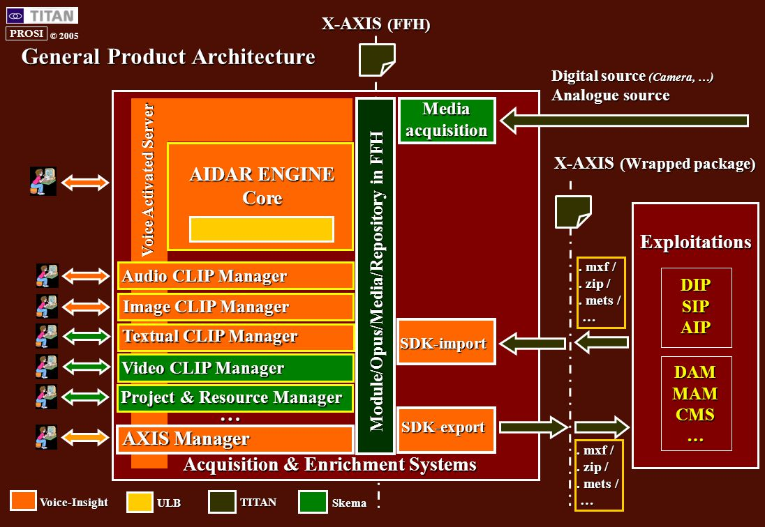 PROSI © 2005 Acquisition & Enrichment Systems AIDAR ENGINE Core Module/Opus/Media/Repository in FFH X-AXIS (FFH) Voice-Insight TITAN AXIS Manager ULB Skema Image CLIP Manager Project & Resource Manager Audio CLIP Manager … General Product Architecture Textual CLIP Manager Video CLIP Manager Voice Activated Server SDK-import SDK-export.