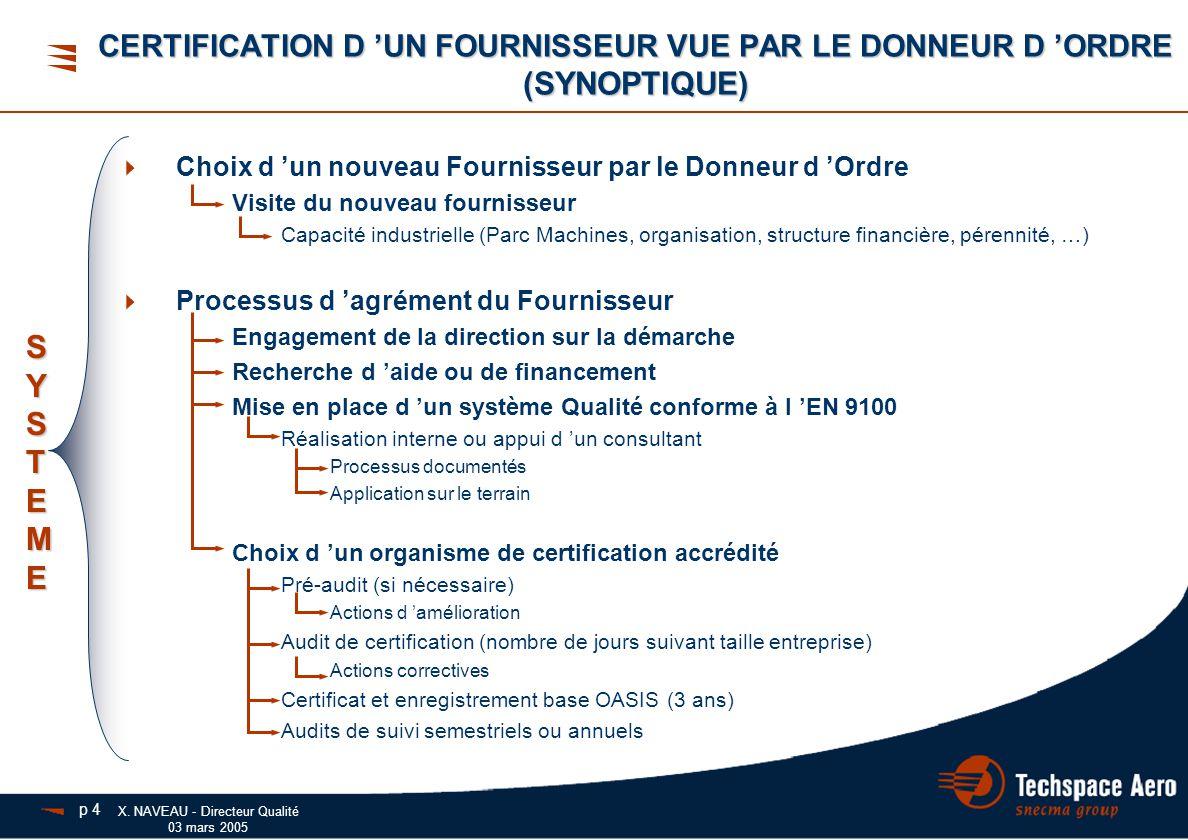 X. NAVEAU - Directeur Qualité 03 mars 2005  Choix d 'un nouveau Fournisseur par le Donneur d 'Ordre Visite du nouveau fournisseur Capacité industriel