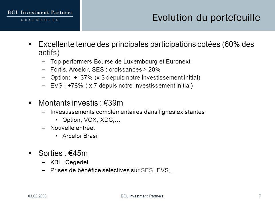 03.02.2006BGL Investment Partners7 Evolution du portefeuille  Excellente tenue des principales participations cotées (60% des actifs) –Top performers Bourse de Luxembourg et Euronext –Fortis, Arcelor, SES : croissances > 20% –Option: +137% (x 3 depuis notre investissement initial) –EVS : +78% ( x 7 depuis notre investissement initial)  Montants investis : €39m –Investissements complémentaires dans lignes existantes Option, VOX, XDC,… –Nouvelle entrée: Arcelor Brasil  Sorties : €45m –KBL, Cegedel –Prises de bénéfice sélectives sur SES, EVS,..
