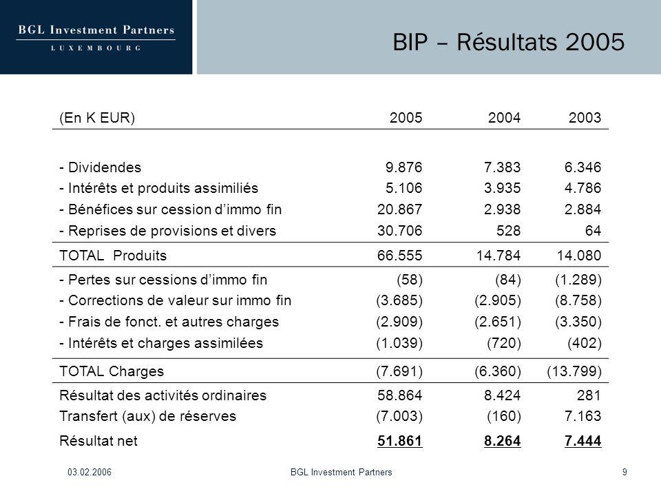 03.02.2006BGL Investment Partners9 BIP – Résultats 2005 (En K EUR)200520042003 - Dividendes - Intérêts et produits assimiliés - Bénéfices sur cession d'immo fin - Reprises de provisions et divers 9.876 5.106 20.867 30.706 7.383 3.935 2.938 528 6.346 4.786 2.884 64 TOTAL Produits66.55514.78414.080 - Pertes sur cessions d'immo fin - Corrections de valeur sur immo fin - Frais de fonct.