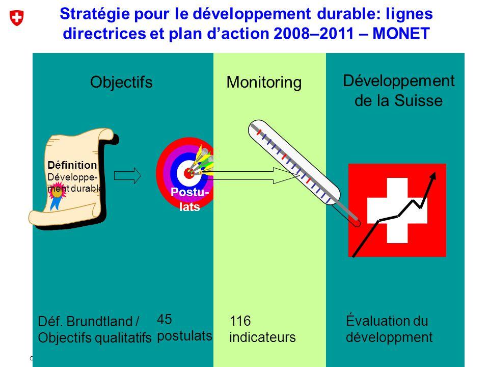 CEAT Jura 2008-06-05 Objectifs Définition Développe- ment durable Déf.