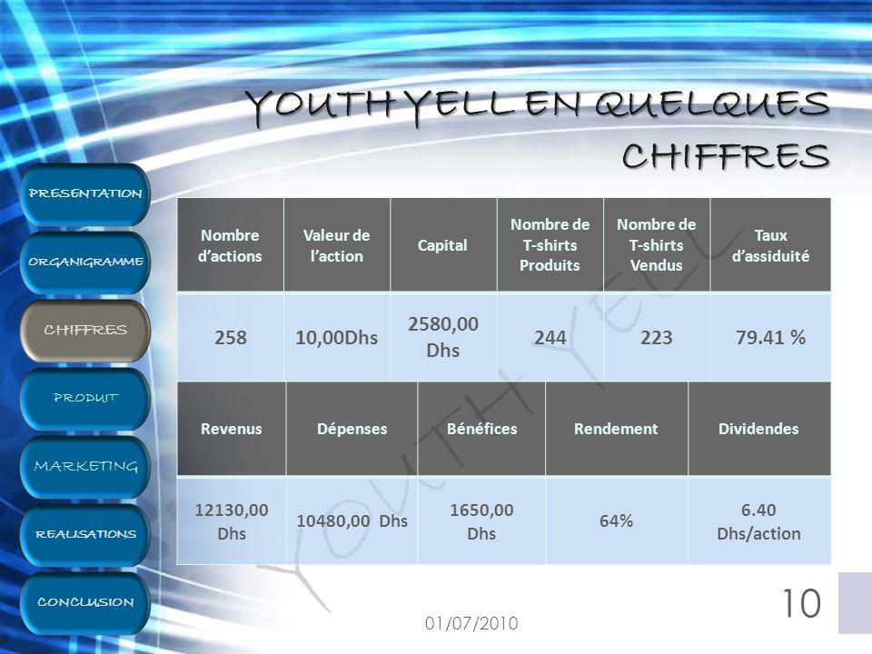 YOUTH YELL Nombre d'actions Valeur de l'action Capital Nombre de T-shirts Produits Nombre de T-shirts Vendus Taux d'assiduité 25810,00Dhs 2580,00 Dhs 24422379.41 % 01/07/2010 10 YOUTH YELL EN QUELQUES CHIFFRES RevenusDépensesBénéficesRendementDividendes 12130,00 Dhs 10480,00 Dhs 1650,00 Dhs 64% 6.40 Dhs/action PRESENTATION ORGANIGRAMME PRODUIT REALISATIONS MARKETING CHIFFRES CONCLUSION