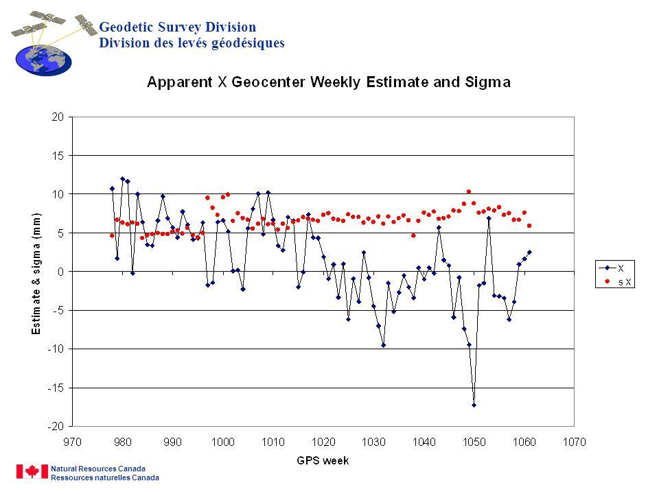 Geodetic Survey Division Division des levés géodésiques Natural Resources Canada Ressources naturelles Canada Geomatics Géomatique Canada