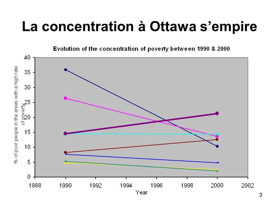 4 Concentration géographique des services sociaux Ottawa-Vanier a 5% de la population d'Ottawa 0.3% du terrain Mais 50% des refuges et 85% des lits 55% des soupes populaires 41% des programmes de jour 43% des services de toxicomanie et 80% de la capacité 50% du logement supervisé 50% du logement de transition 19% du logement social 43% des maisons de chambre, plus celles sans permis Résultat Ghetto des pauvres