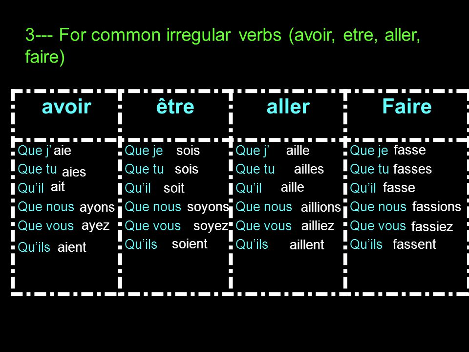 2--- For irregular verbs ( whose conjugations are different in nous and ils) PayerPrendreVenirEndings Present indicative Ils paient Nous payons Prennent Prenons Viennent Venons Present subjunctive Que je Que tu paies Qu'il Que nous payions Que vous Qu'ils paient Prenne Preniez Viennes Vienions Viennent paie payiez Prennes Prenions Prennent vienne Vienne Vieniez -e -es -e -ions -iez -ent