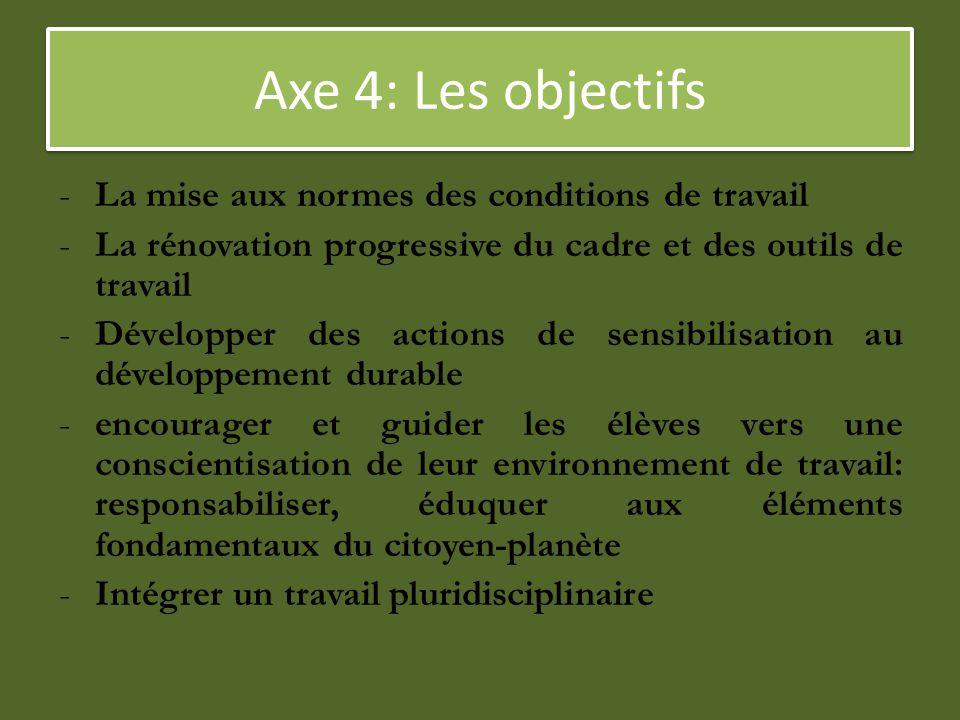 Axe 4: Les objectifs -La mise aux normes des conditions de travail -La rénovation progressive du cadre et des outils de travail -Développer des action