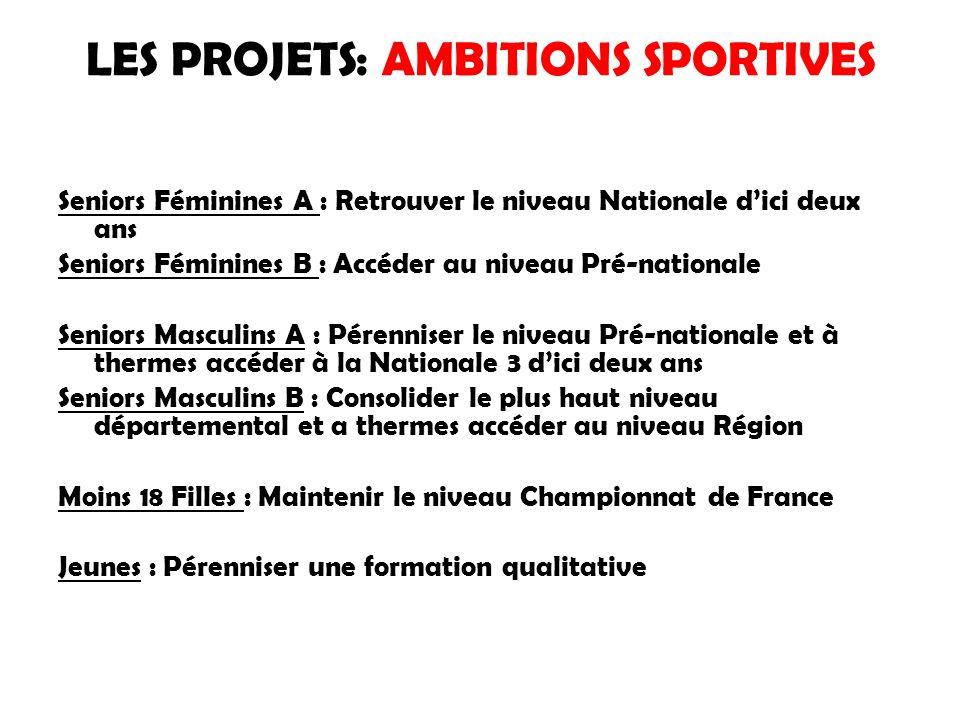 LES PROJETS: AMBITIONS SPORTIVES Seniors Féminines A : Retrouver le niveau Nationale d'ici deux ans Seniors Féminines B : Accéder au niveau Pré-nationale Seniors Masculins A : Pérenniser le niveau Pré-nationale et à thermes accéder à la Nationale 3 d'ici deux ans Seniors Masculins B : Consolider le plus haut niveau départemental et a thermes accéder au niveau Région Moins 18 Filles : Maintenir le niveau Championnat de France Jeunes : Pérenniser une formation qualitative