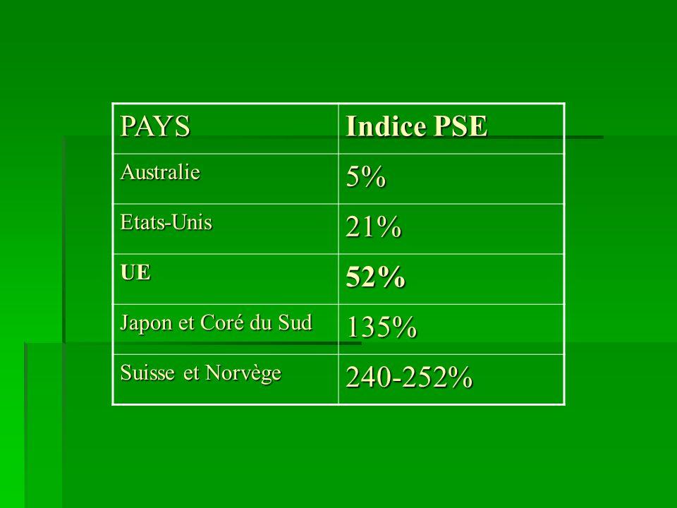 PAYS Indice PSE Australie5% Etats-Unis21% UE52% Japon et Coré du Sud 135% Suisse et Norvège 240-252%