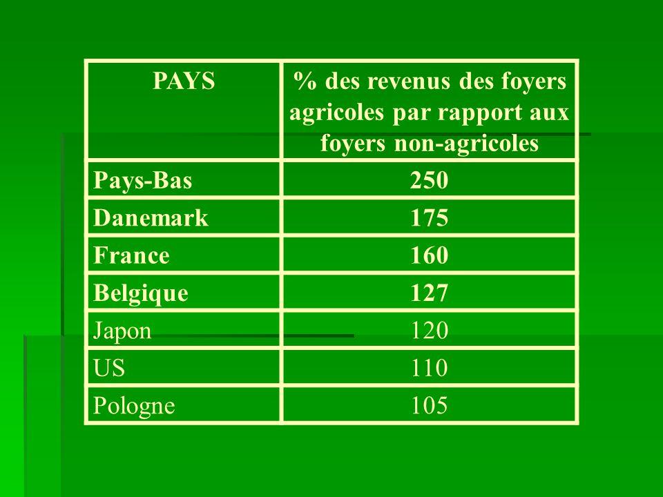PAYS% des revenus des foyers agricoles par rapport aux foyers non-agricoles Pays-Bas250 Danemark175 France160 Belgique127 Japon120 US110 Pologne105