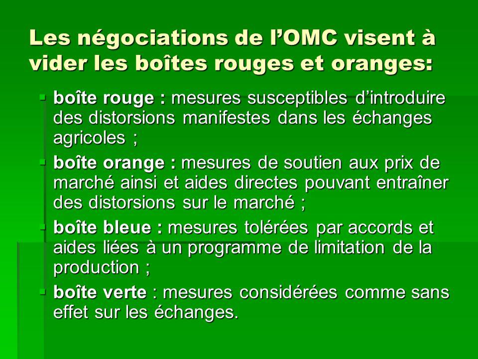 Les négociations de l'OMC visent à vider les boîtes rouges et oranges: Les négociations de l'OMC visent à vider les boîtes rouges et oranges:  boîte rouge : mesures susceptibles d'introduire des distorsions manifestes dans les échanges agricoles ;  boîte orange : mesures de soutien aux prix de marché ainsi et aides directes pouvant entraîner des distorsions sur le marché ;  boîte bleue : mesures tolérées par accords et aides liées à un programme de limitation de la production ;  boîte verte : mesures considérées comme sans effet sur les échanges.
