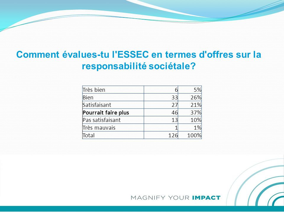 Comment évalues-tu l ESSEC en termes d offres sur la responsabilité sociétale.