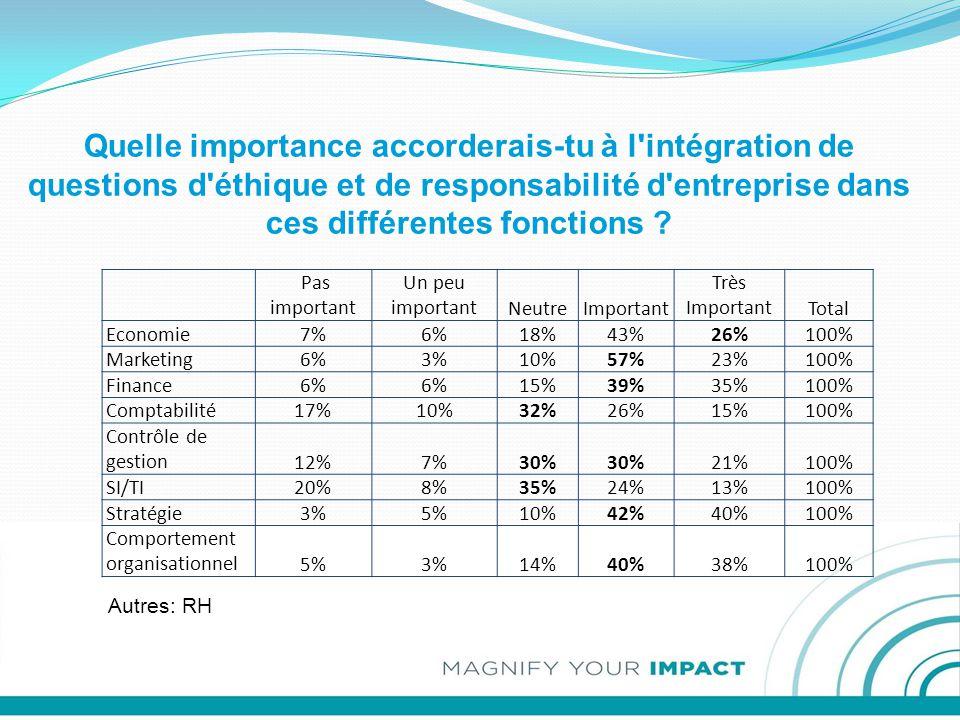 Quelle importance accorderais-tu à l intégration de questions d éthique et de responsabilité d entreprise dans ces différentes fonctions .