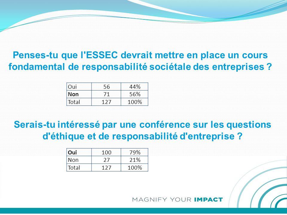 Penses-tu que l ESSEC devrait mettre en place un cours fondamental de responsabilité sociétale des entreprises .
