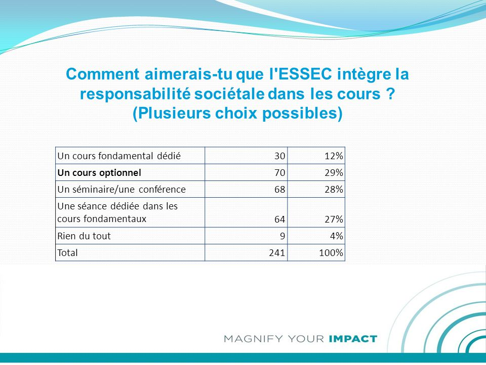 Comment aimerais-tu que l ESSEC intègre la responsabilité sociétale dans les cours .