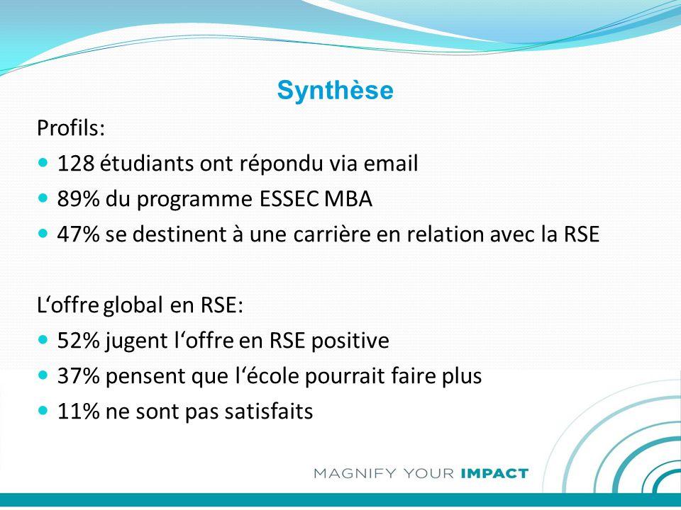 Synthèse Profils: 128 étudiants ont répondu via email 89% du programme ESSEC MBA 47% se destinent à une carrière en relation avec la RSE L'offre global en RSE: 52% jugent l'offre en RSE positive 37% pensent que l'école pourrait faire plus 11% ne sont pas satisfaits