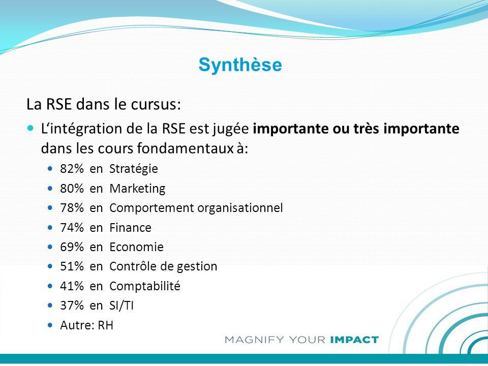 Synthèse La RSE dans le cursus: L'intégration de la RSE est jugée importante ou très importante dans les cours fondamentaux à: 82% en Stratégie 80% en Marketing 78% en Comportement organisationnel 74% en Finance 69% en Economie 51% en Contrôle de gestion 41% en Comptabilité 37% en SI/TI Autre: RH