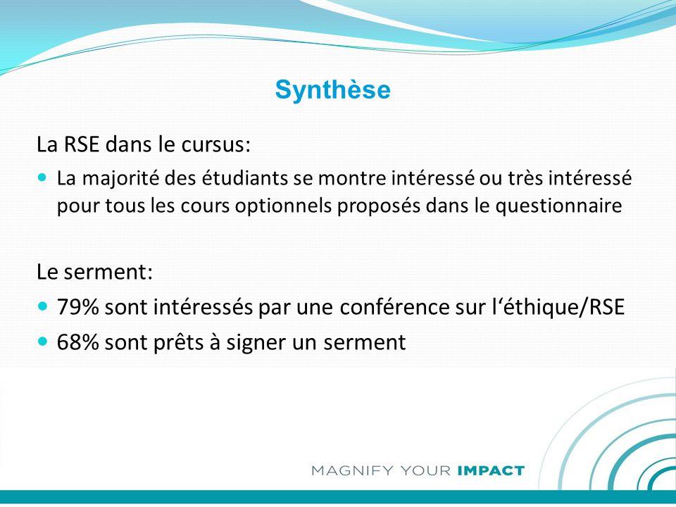 Synthèse La RSE dans le cursus: La majorité des étudiants se montre intéressé ou très intéressé pour tous les cours optionnels proposés dans le questionnaire Le serment: 79% sont intéressés par une conférence sur l'éthique/RSE 68% sont prêts à signer un serment
